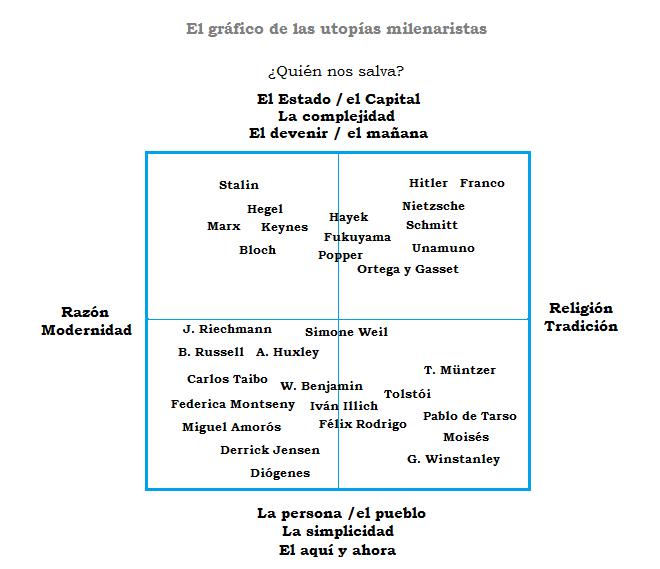 Grficomilenarismos-autores.png